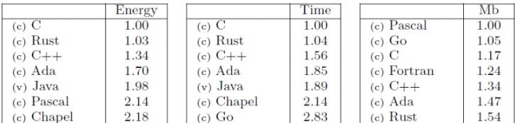 Comparativo de algumas linguagens com relação à utilização de CPU, Energia e Memória